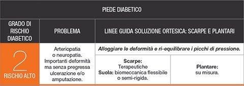 PODARTIS RISCHIO ALTO
